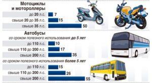 Какой транспортный налог на мотоцикл