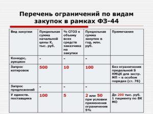 Ограничение закупок медицинский изделий и жизненно важных препаратов по 44-ФЗ