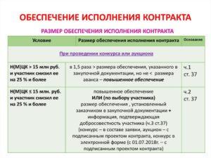 Обеспечение исполнения контракта по 44-ФЗ в 2019 году