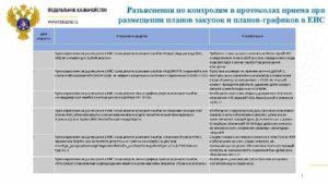 Как исправить ошибки в ЕИС при размещении плана закупок и плана-графика