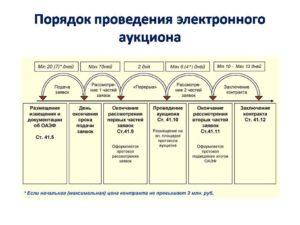 Срок подачи заявок на аукцион по 44-ФЗ
