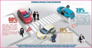 Какими способами угоняют автомобили