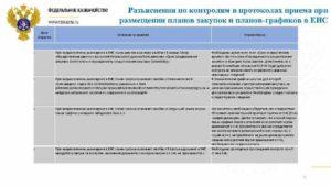 Сроки размещения плана закупок и плана-графика на 2018 год