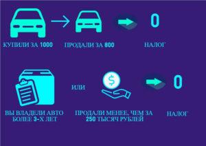 Как платится налог с продажи транспортного средства в 2019 году