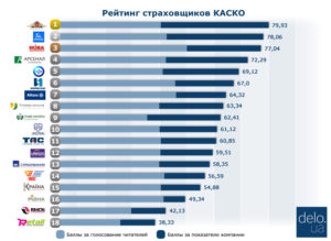 Рейтинг страховых компаний по полису КАСКО