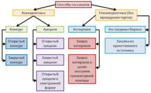 Какие бывают формы проведения торгов