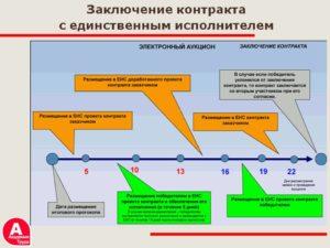 Сроки заключения контракта