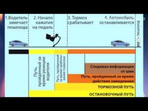 Экстренное торможение транспортного средства по ПДД