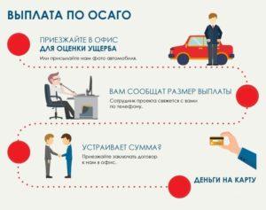 Выплата страховки ОСАГО при ДТП