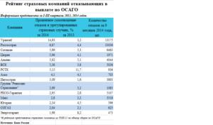 Рейтинг страховых компаний по страхованию ОСАГО