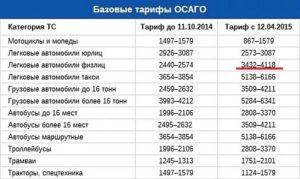Действующие тарифы ОСАГО