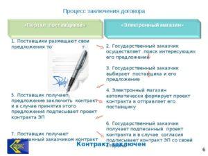 Система ЕАИСТ: доступ на портал и электронный магазин