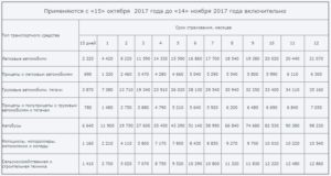 Сколько стоит Зеленая карта в Эстонию в 2019 году
