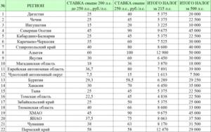В каком регионе России самый низкий транспортный налог