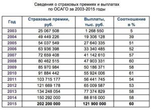 Максимальная сумма выплаты по ОСАГО