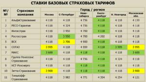 Размер базовой ставки по ОСАГО