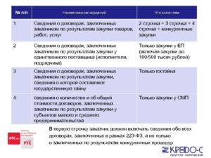 Образец договора по 223-ФЗ и его типовые условия