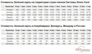 Стоимость Зеленой карты из Украины в Россию