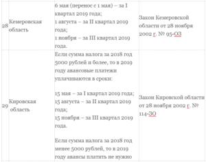 Как платится транспортный налог при УСН в 2019 году