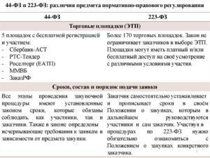 Отличия 44-ФЗ от 223-ФЗ