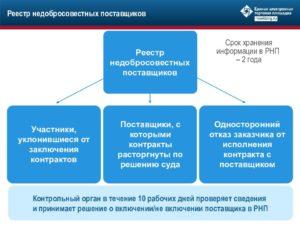 Порядок включения организаций в реестр единственных поставщиков