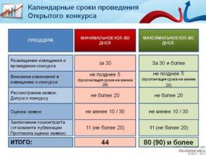 Расчет сроков аукциона 44-ФЗ: калькулятор на 2019 год