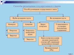 Государственный заказ: сущность и правила
