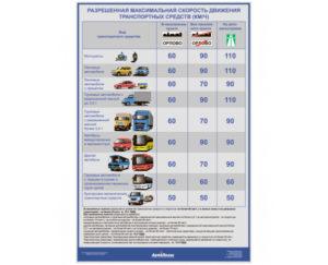 Скорость движения транспортных средств по ПДД