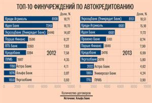 Самые популярные банки по автокредитованию в 2019 году