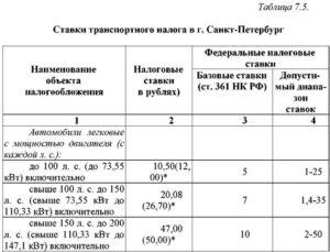 Как платится транспортный налог в Чернобыльской зоне