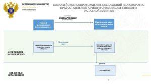 Казначейское обеспечение обязательств