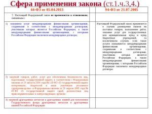 Договор по 44-ФЗ: что содержит и где скачать