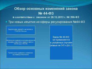 Шесть основных принципов Закона № 44-ФЗ