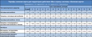 Какая стоимость  Зеленой карты в Белоруссию в 2019 году