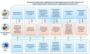 Виды и порядок составления отчетов по контрактной системе