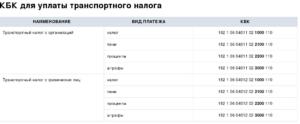 КБК по пени по транспортному налогу для граждан РФ