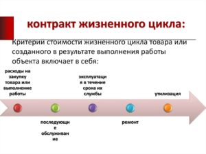 Договоры жизненного цикла: преимущества, недостатки, примеры