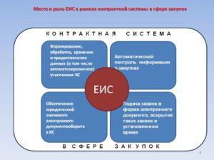 Принципы работы единой информационной системы