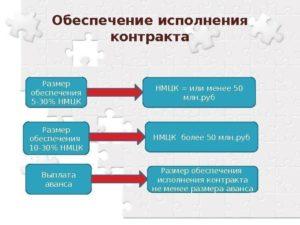Обеспечение контракта по 44-ФЗ: когда обязательно, а когда нет