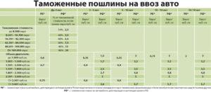Растаможка авто из Китая в Россию