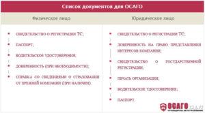Документы для страхования автомобиля по ОСАГО