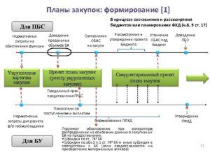 Как сформировать план закупок заказчикам федерального уровня