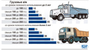 Какой размер транспортного налога на грузовые автомобили