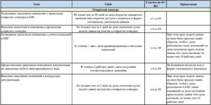 Исполнение контракта по 44-ФЗ: сроки размещения отчета на сайте
