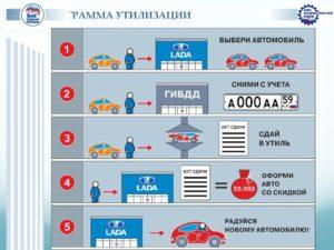 Как действует программа утилизации автомобилей на 2019 год