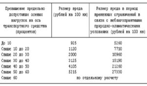 Размер штрафа за перегруз на ось в 2019 году