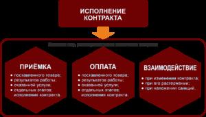 Этапы исполнения контракта по 44-ФЗ