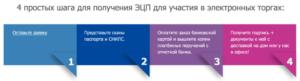 Как получить ЭЦП для участия в торгах: 7 подробных шагов