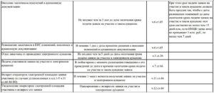 Об обязательности включения инструкции по заполнению заявки в аукционную документацию