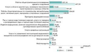 Результаты мониторинга примененияЗакона о контрактной системе